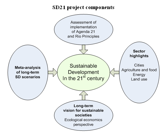 sustainable development through energy management Health, environment and sustainable development identifying links and indicators to promote action carlos f corvalán, 1 tord kjellström, 2 and kirk r smith 3 this paper discusses the links among health, environment.