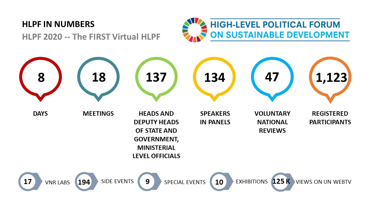 HLPF 2020 Infographic