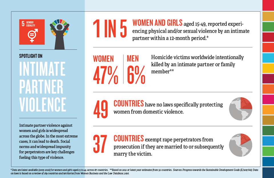 infographic intimate partner violence